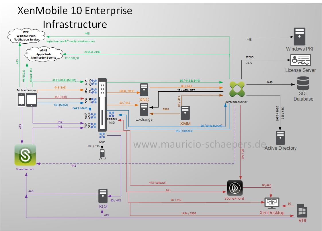 XenMobile 10 Ports